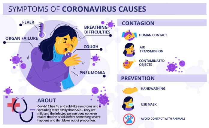Symptoms of coronavirus info graphic